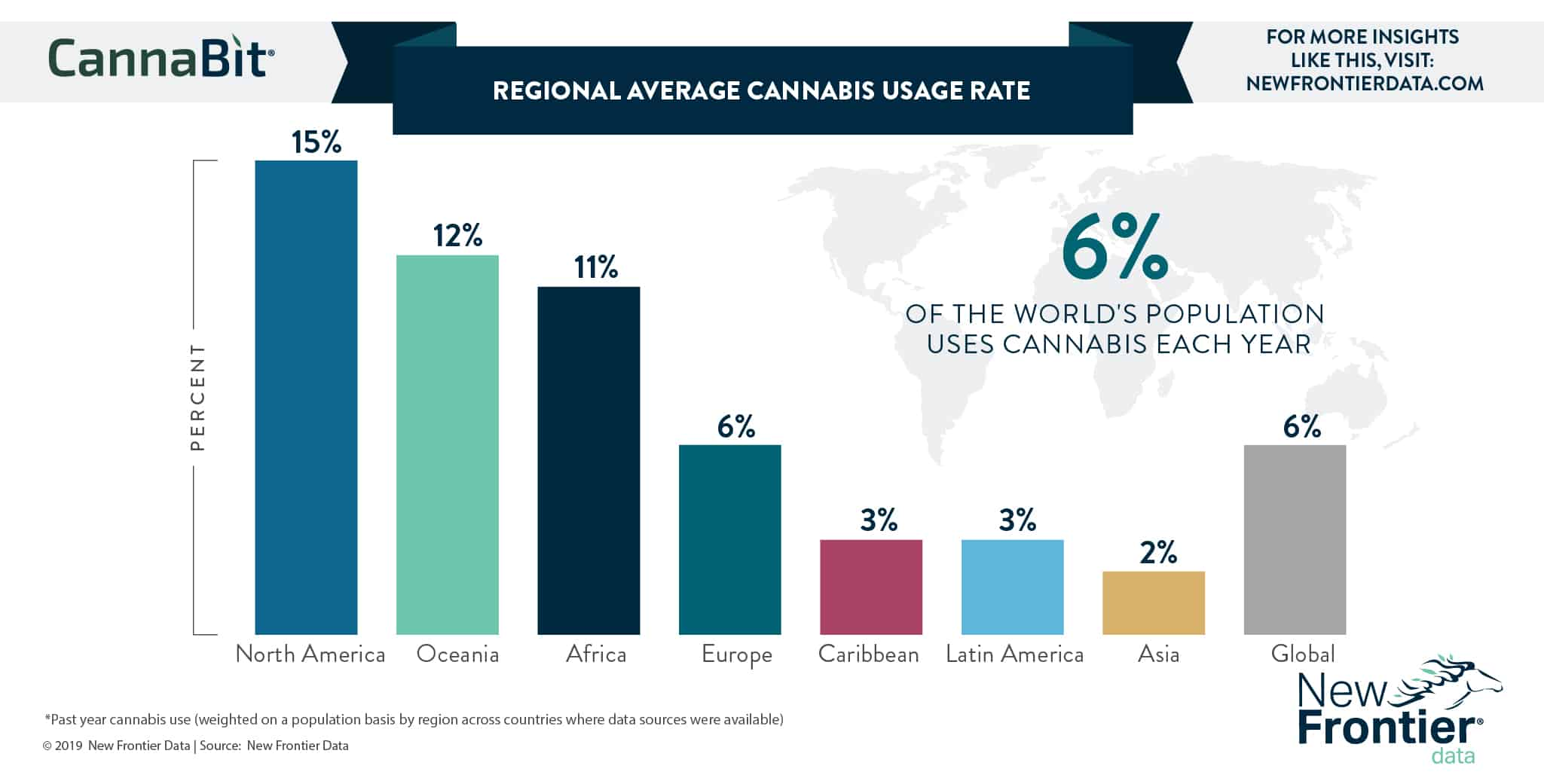Regional Cannabis Usage Rate