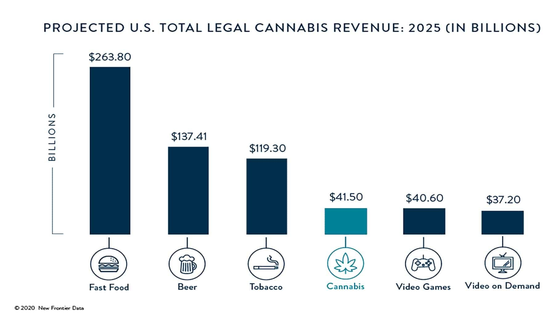 US Cannabis Revenue